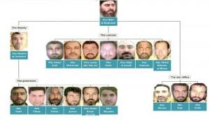 """تعرف على القيادات العليا لداعش.. حسب تقرير """"التلغراف"""""""